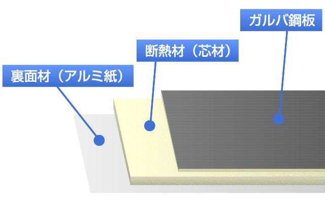 ガルバリウム鋼板構造